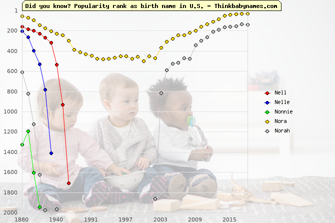 Top 2000 baby names ranking of Nell, Nelle, Nonnie, Nora, Norah in U.S.