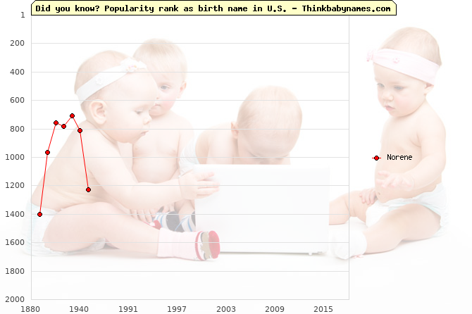 Top 2000 baby names ranking of Norene name in U.S.