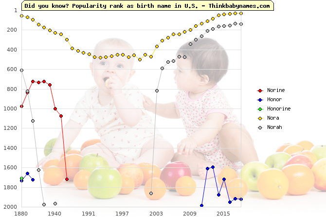 Top 2000 baby names ranking of Norine, Honor, Honorine, Nora, Norah in U.S.