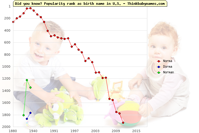 Top 2000 baby names ranking of Norma, Dorma, Norman in U.S.