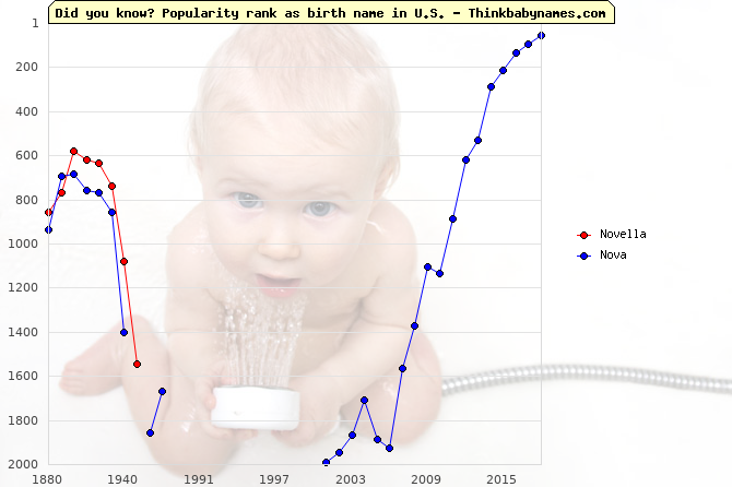 Top 2000 baby names ranking of Novella, Nova in U.S.