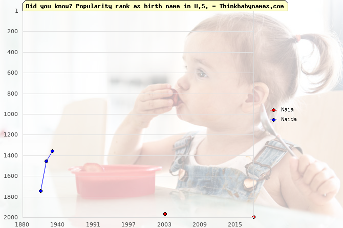 Top 2000 baby names ranking of Naia, Naida in U.S.