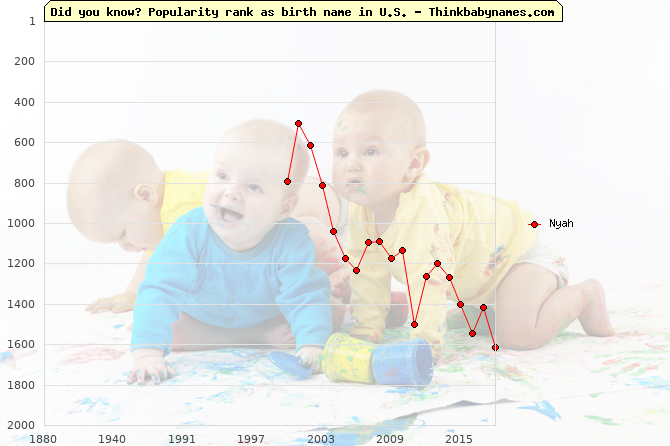 Top 2000 baby names ranking of Nyah name in U.S.