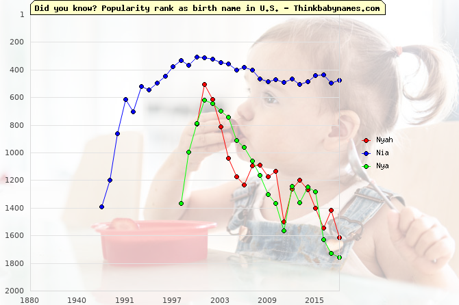 Top 2000 baby names ranking of Nyah, Nia, Nya in U.S.