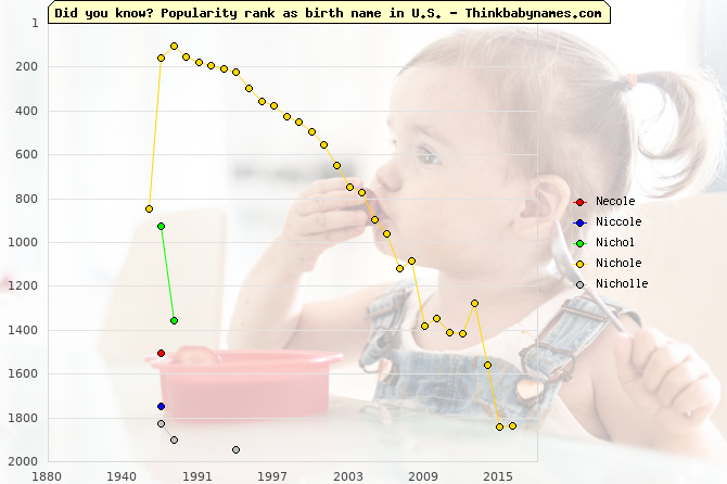 Top 2000 baby names ranking of Necole, Niccole, Nichol, Nichole, Nicholle in U.S.