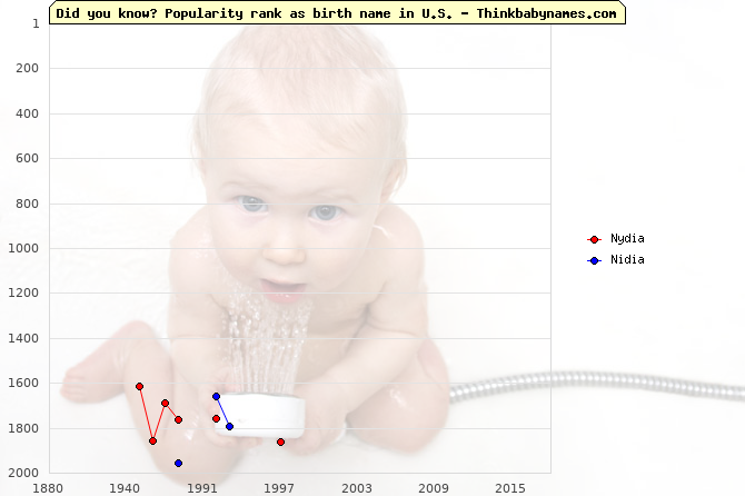 Top 2000 baby names ranking of Nydia, Nidia in U.S.