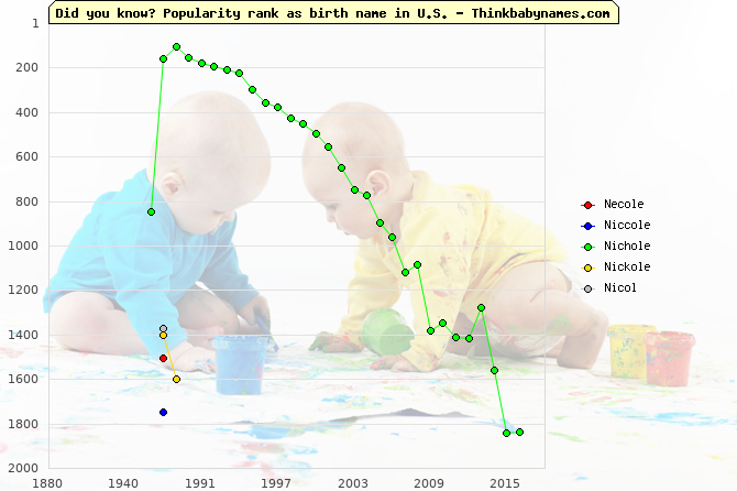 Top 2000 baby names ranking of Necole, Niccole, Nichole, Nickole, Nicol in U.S.