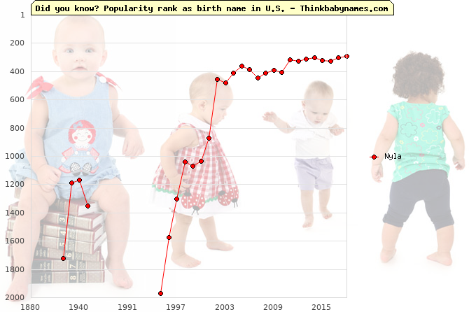 Top 2000 baby names ranking of Nyla name in U.S.