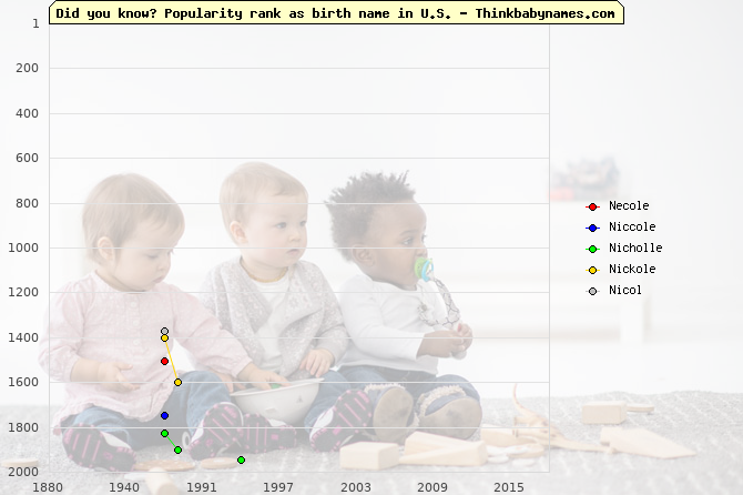 Top 2000 baby names ranking of Necole, Niccole, Nicholle, Nickole, Nicol in U.S.