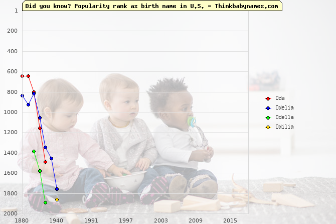 Top 2000 baby names ranking of Oda, Odelia, Odella, Odilia in U.S.