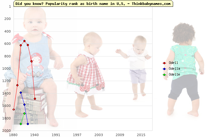 Top 2000 baby names ranking of Odell, Odella, Odelle in U.S.