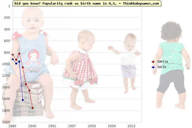 Top 1000 baby names ranking of Odelia, Odile in U.S.