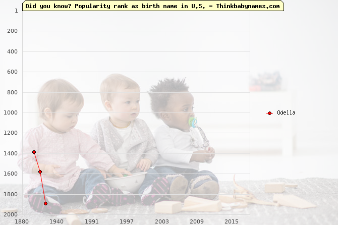 Top 2000 baby names ranking of Odella name in U.S.