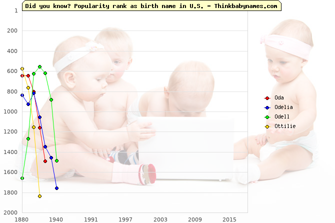 Top 1000 baby names ranking of Oda, Odelia, Odell, Ottilie in U.S.