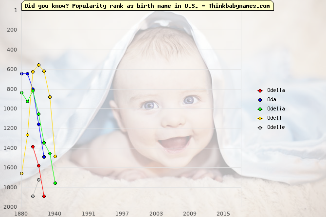 Top 2000 baby names ranking of Odella, Oda, Odelia, Odell, Odelle in U.S.