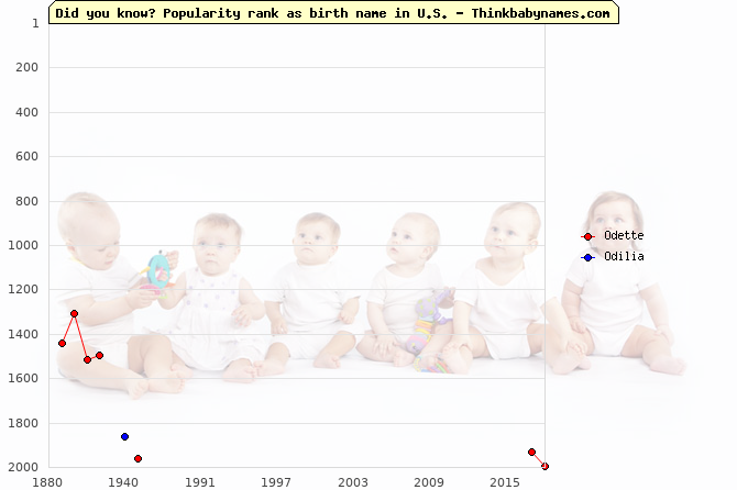 Top 2000 baby names ranking of Odette, Odilia in U.S.
