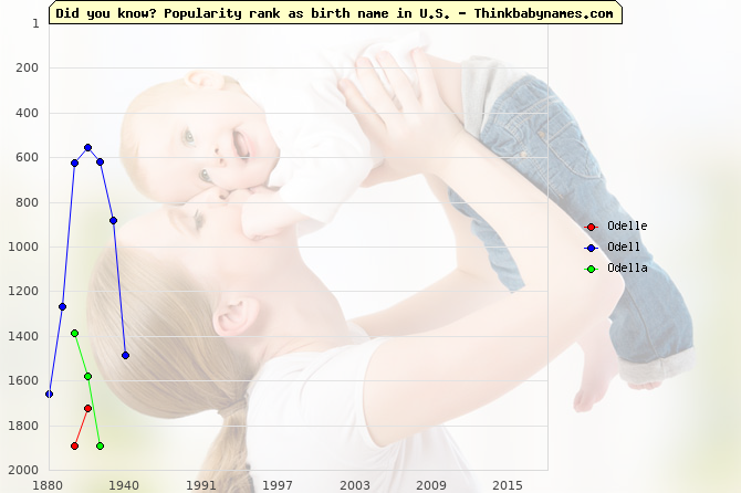 Top 2000 baby names ranking of Odelle, Odell, Odella in U.S.