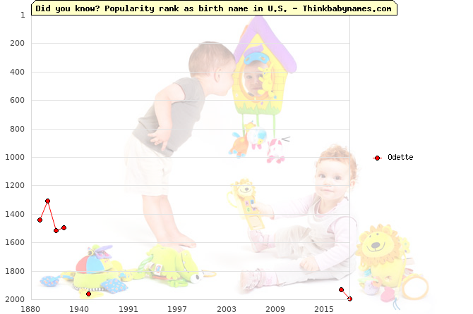 Top 2000 baby names ranking of Odette in U.S.