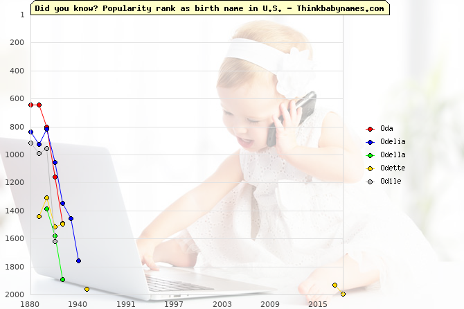 Top 2000 baby names ranking of Oda, Odelia, Odella, Odette, Odile in U.S.