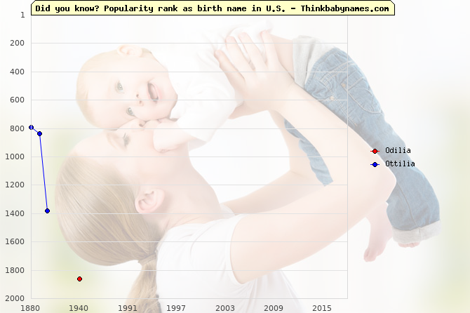 Top 2000 baby names ranking of Odilia, Ottilia in U.S.