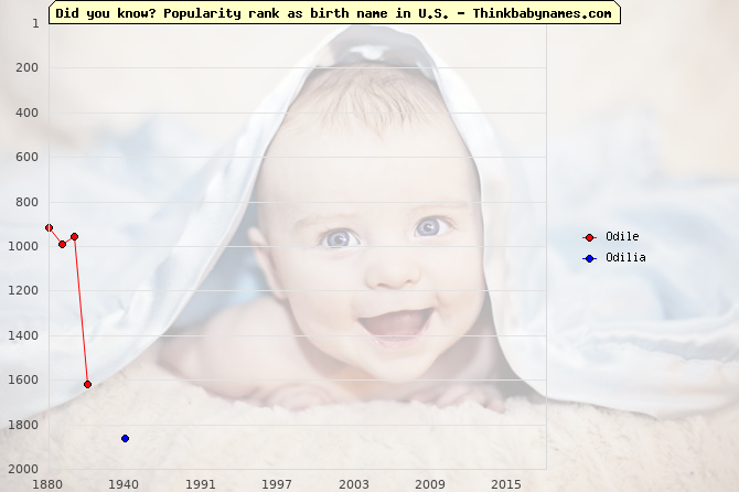 Top 2000 baby names ranking of Odile, Odilia in U.S.