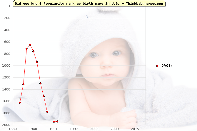 Top 2000 baby names ranking of Ofelia name in U.S.