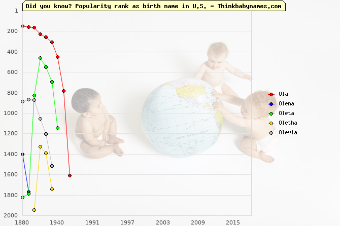 Top 2000 baby names ranking of Ol- names: Ola, Olena, Oleta, Oletha, Olevia