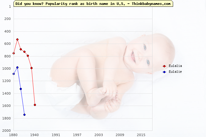 Top 2000 baby names ranking of Eulalia, Eulalie in U.S.