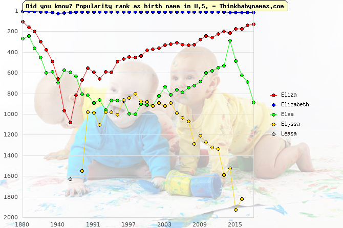 Top 2000 baby names ranking of Eliza, Elizabeth, Elsa, Elyssa, Leasa in U.S.
