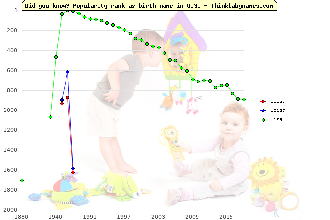 Top 2000 baby names ranking of Leesa, Leisa, Lisa in U.S.