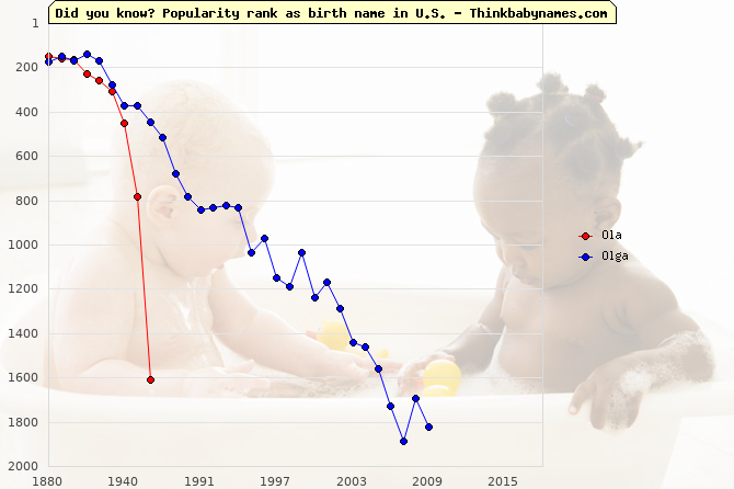 Top 2000 baby names ranking of Ola, Olga in U.S.