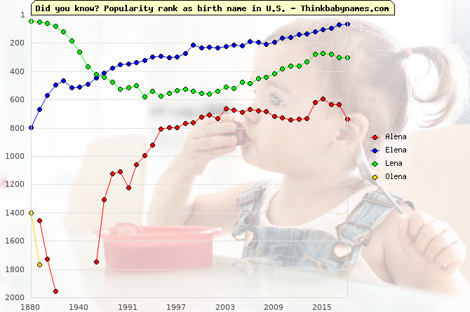 Top 2000 baby names ranking of Alena, Elena, Lena, Olena in U.S.
