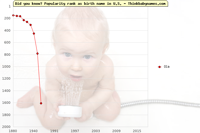 Top 2000 baby names ranking of Ola in U.S.