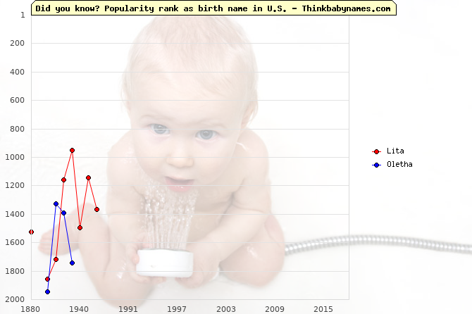 Top 2000 baby names ranking of Lita, Oletha in U.S.