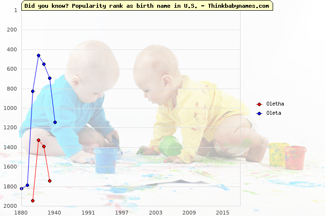 Top 2000 baby names ranking of Oletha, Oleta in U.S.