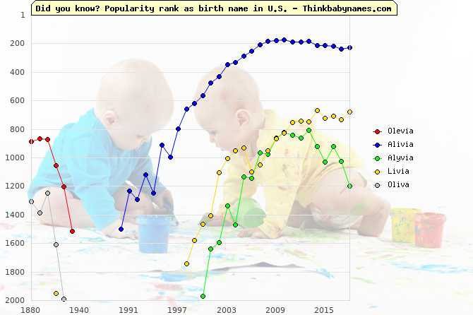 Top 2000 baby names ranking of Olevia, Alivia, Alyvia, Livia, Oliva in U.S.