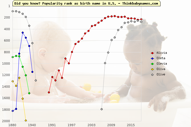 Top 2000 baby names ranking of Alivia, Oleta, Olevia, Oliva, Olive in U.S.