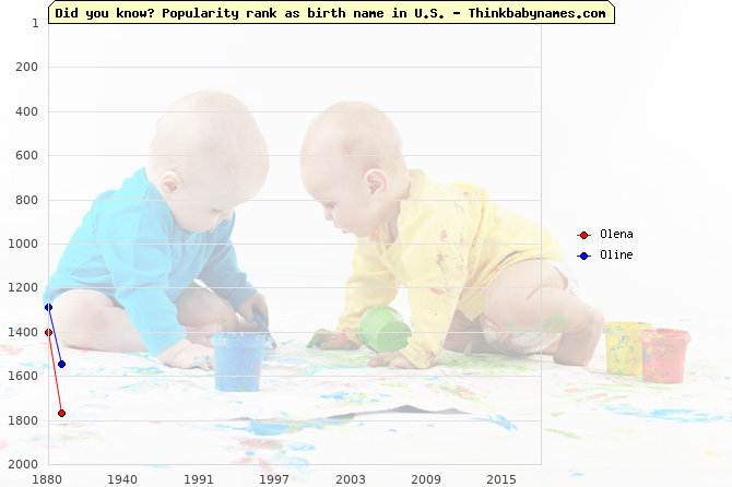 Top 2000 baby names ranking of Olena, Oline in U.S.