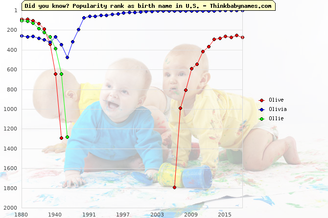 Top 1000 baby names ranking of Olive, Olivia, Ollie in U.S.