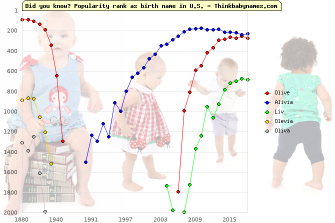 Top 2000 baby names ranking of Olive, Alivia, Liv, Olevia, Oliva in U.S.