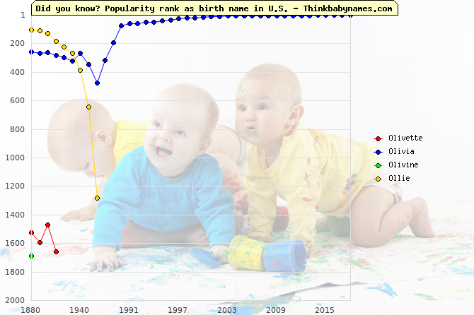 Top 2000 baby names ranking of Olivette, Olivia, Olivine, Ollie in U.S.