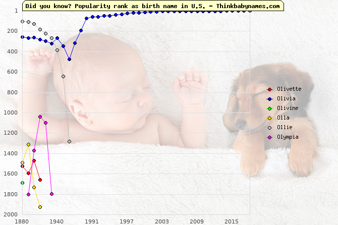 Top 2000 baby names ranking of Ol- names: Olivette, Olivia, Olivine, Olla, Ollie, Olympia