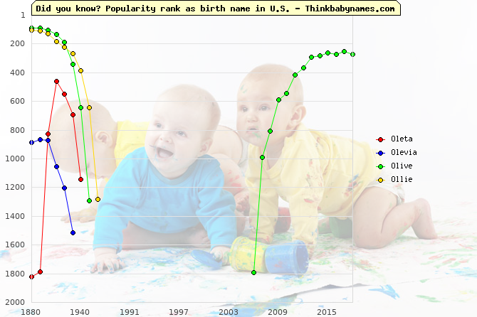 Top 1000 baby names ranking of Oleta, Olevia, Olive, Ollie in U.S.