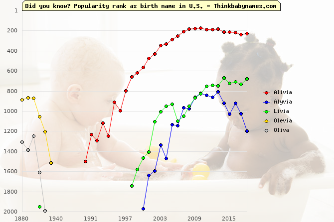 Top 2000 baby names ranking of Alivia, Alyvia, Livia, Olevia, Oliva in U.S.