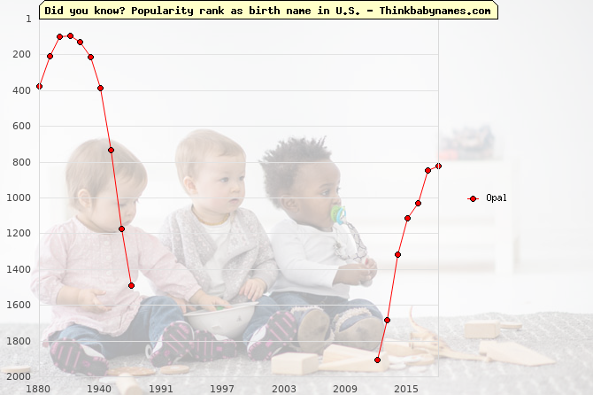 Top 2000 baby names ranking of Opal name in U.S.