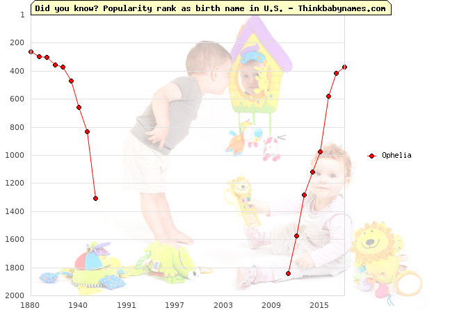 Top 2000 baby names ranking of Ophelia name in U.S.