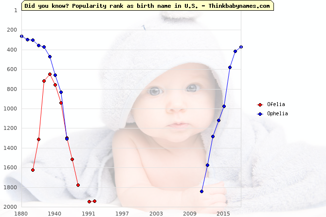 Top 2000 baby names ranking of Ofelia, Ophelia in U.S.