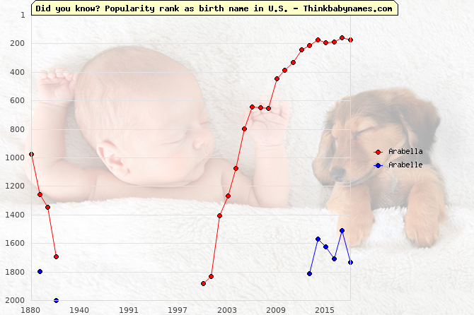 Top 2000 baby names ranking of Arabella, Arabelle in U.S.