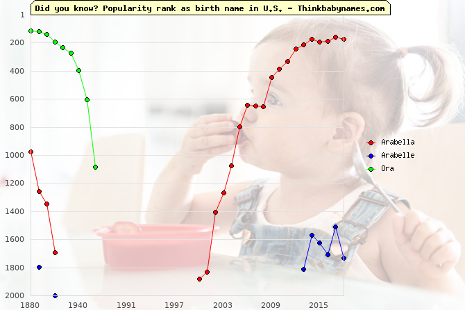 Top 2000 baby names ranking of Arabella, Arabelle, Ora in U.S.