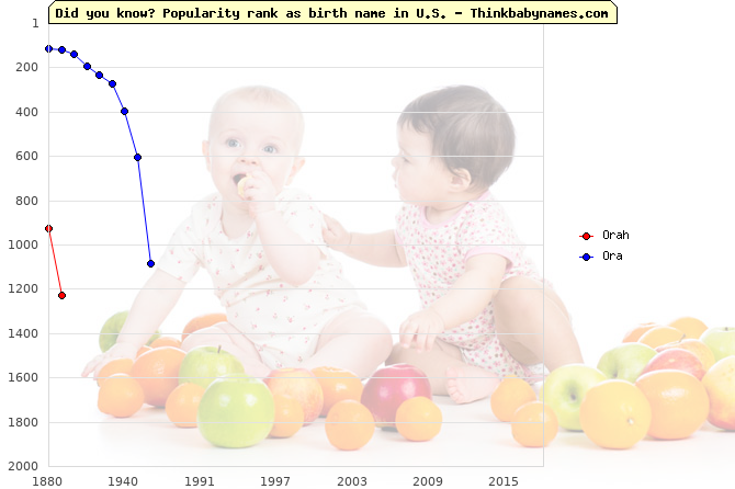 Top 2000 baby names ranking of Orah, Ora in U.S.